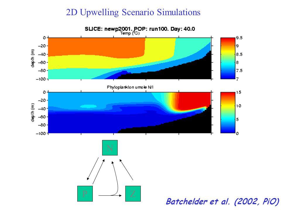 2D Upwelling Scenario Simulations N ZP Batchelder et al. (2002, PiO)