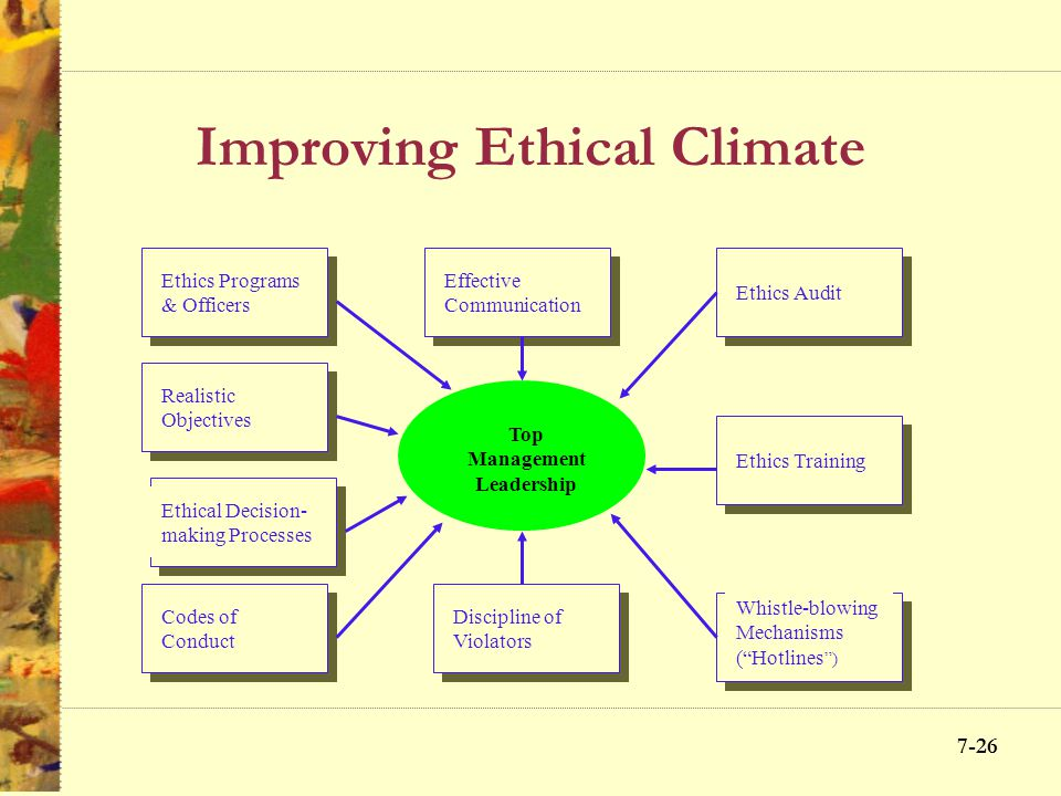 7-25 Managing Organizational Ethics Objects and evaluation systems overemphasizing profits Insensitivity toward how subordinates perceive pressure to