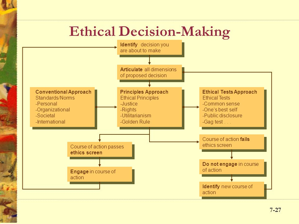 7-26 Improving Ethical Climate Top Management Leadership Ethics Programs & Officers Realistic Objectives Ethical Decision- making Processes Codes of C