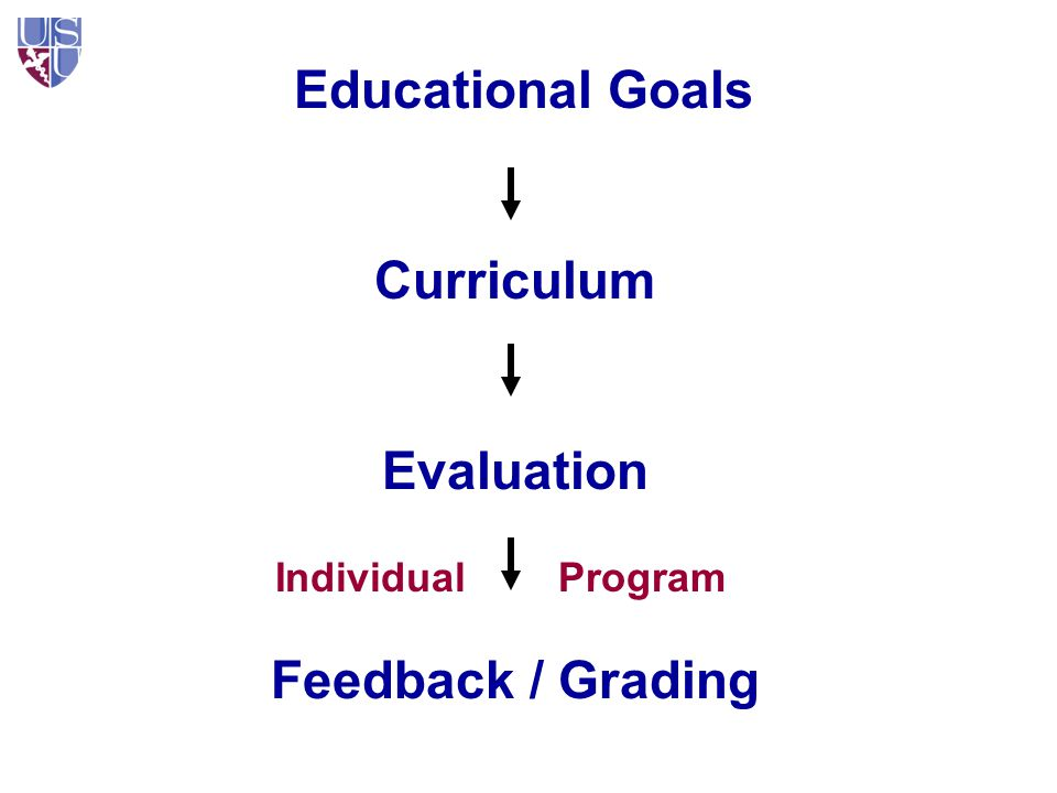 Program Evaluation: How Before, During, After Framework BeforeDuringAfter Baseline characteristics What the trainee brings to the program What has been their experience This is akin to Table 1 in a Clinical Research study Your program Outcomes (Goals)