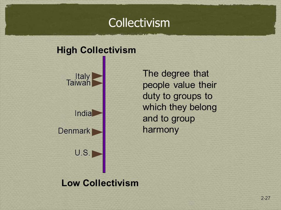 2-27 Collectivism The degree that people value their duty to groups to which they belong and to group harmony India U.S.