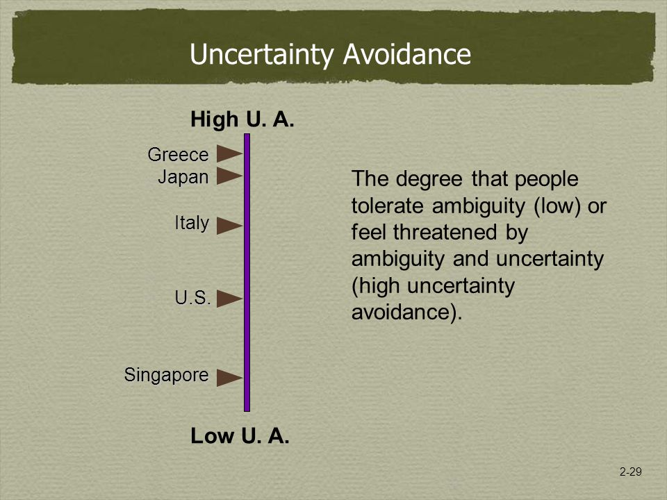 2-29 Uncertainty Avoidance High U. A. Low U. A.