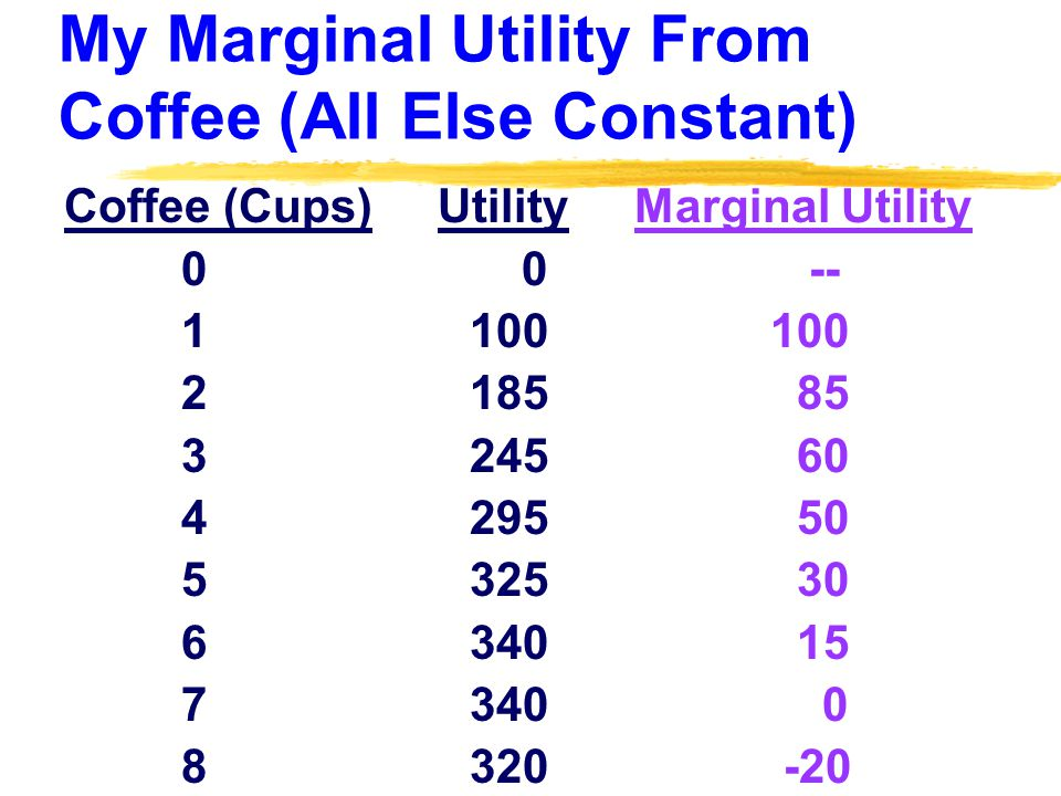 My Marginal Utility From Coffee (All Else Constant) Coffee (Cups) Utility Marginal Utility 0 0 -- 1 100 100 2 185 85 3 245 60 4 295 50 5 325 30 6 340 15 7 340 0 8 320 -20
