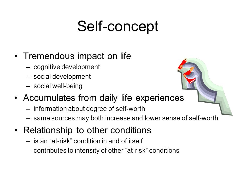 Self-concept Tremendous impact on life –cognitive development –social development –social well-being Accumulates from daily life experiences –information about degree of self-worth –same sources may both increase and lower sense of self-worth Relationship to other conditions –is an at-risk condition in and of itself –contributes to intensity of other at-risk conditions