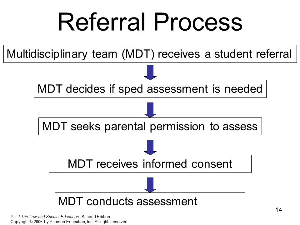 14 Referral Process Multidisciplinary team (MDT) receives a student referral MDT seeks parental permission to assess MDT decides if sped assessment is