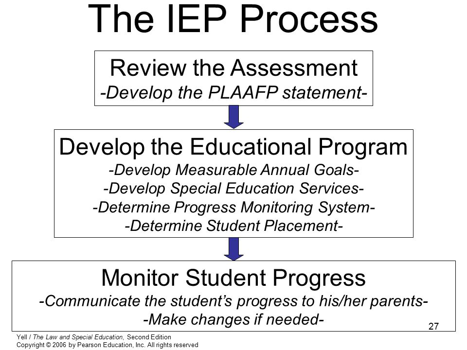 27 The IEP Process Review the Assessment -Develop the PLAAFP statement- Develop the Educational Program -Develop Measurable Annual Goals- -Develop Spe