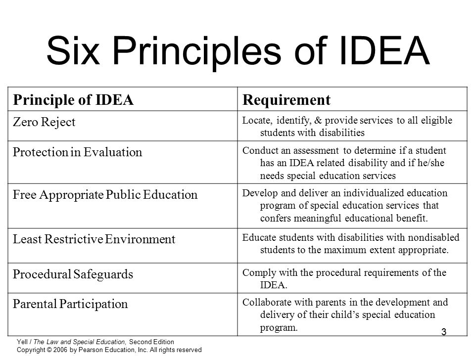 3 Six Principles of IDEA Principle of IDEARequirement Zero Reject Locate, identify, & provide services to all eligible students with disabilities Prot