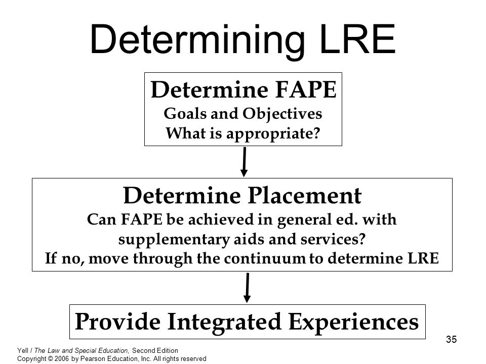 35 Determining LRE Determine FAPE Goals and Objectives What is appropriate? Determine Placement Can FAPE be achieved in general ed. with supplementary