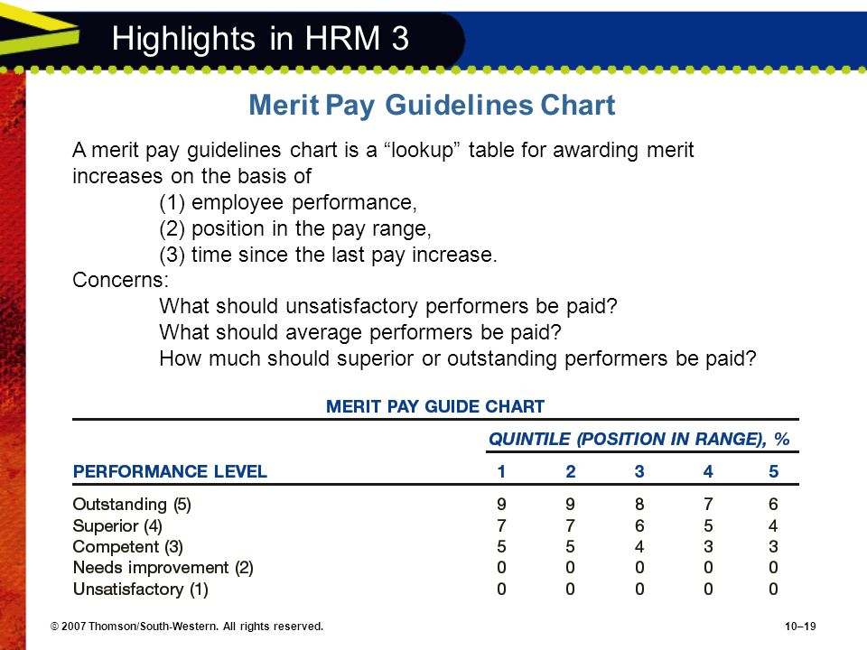 """© 2007 Thomson/South-Western. All rights reserved.10–19 Highlights in HRM 3 Merit Pay Guidelines Chart A merit pay guidelines chart is a """"lookup"""" tabl"""