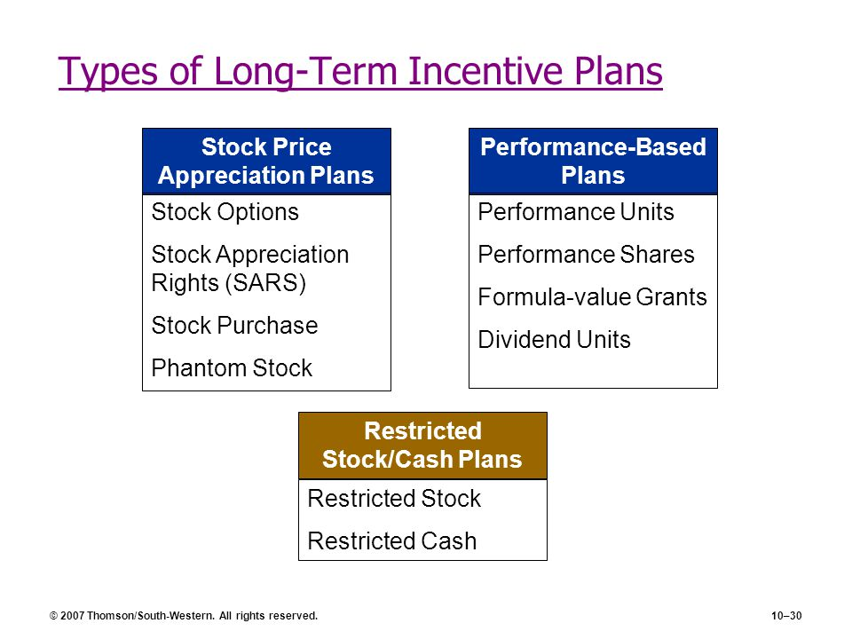 © 2007 Thomson/South-Western. All rights reserved.10–30 Types of Long-Term Incentive Plans Stock Price Appreciation Plans Stock Options Stock Apprecia