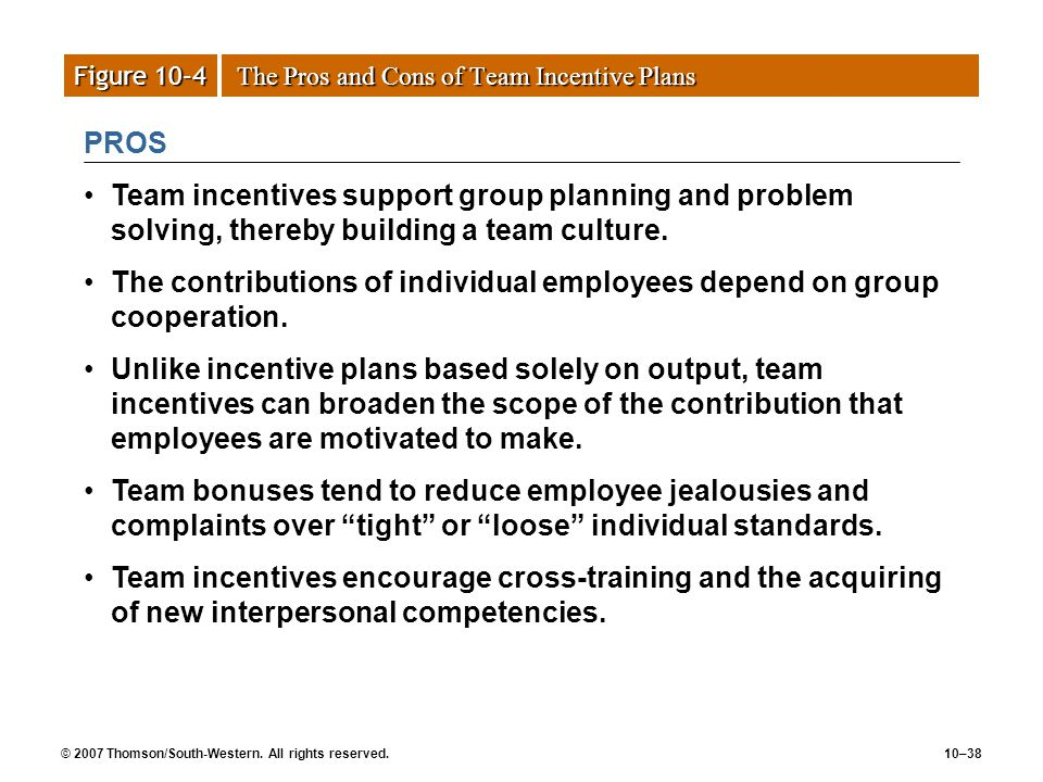 © 2007 Thomson/South-Western. All rights reserved.10–38 Figure 10–4 The Pros and Cons of Team Incentive Plans PROS Team incentives support group plann