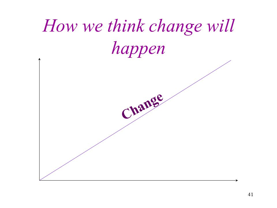 41 How we think change will happen Change