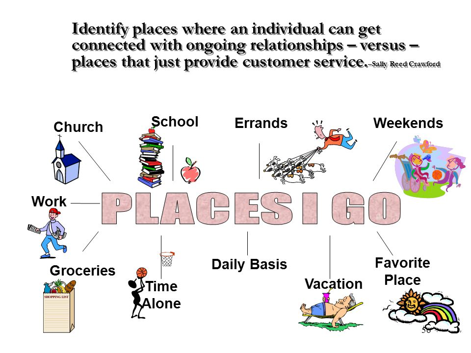 56 Church School ErrandsWeekends Groceries Time Alone Vacation Favorite Place Daily Basis Work Identify places where an individual can get connected w