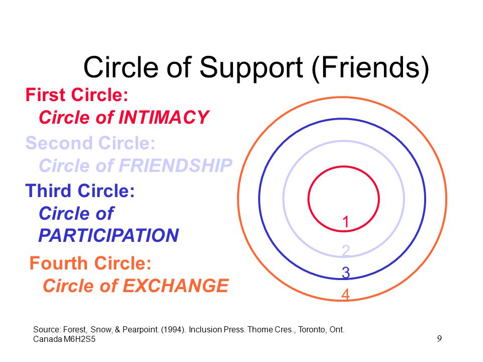 9 Circle of Support (Friends) 1 First Circle: Circle of INTIMACY Source: Forest, Snow, & Pearpoint. (1994). Inclusion Press. Thome Cres., Toronto, Ont