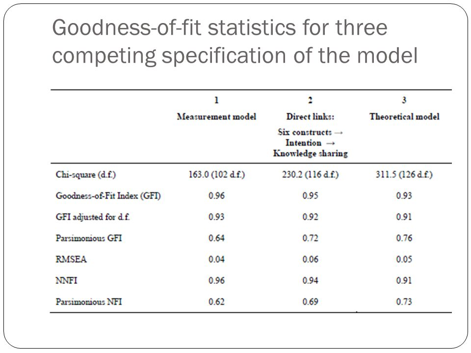 Goodness-of-fit statistics for three competing specification of the model