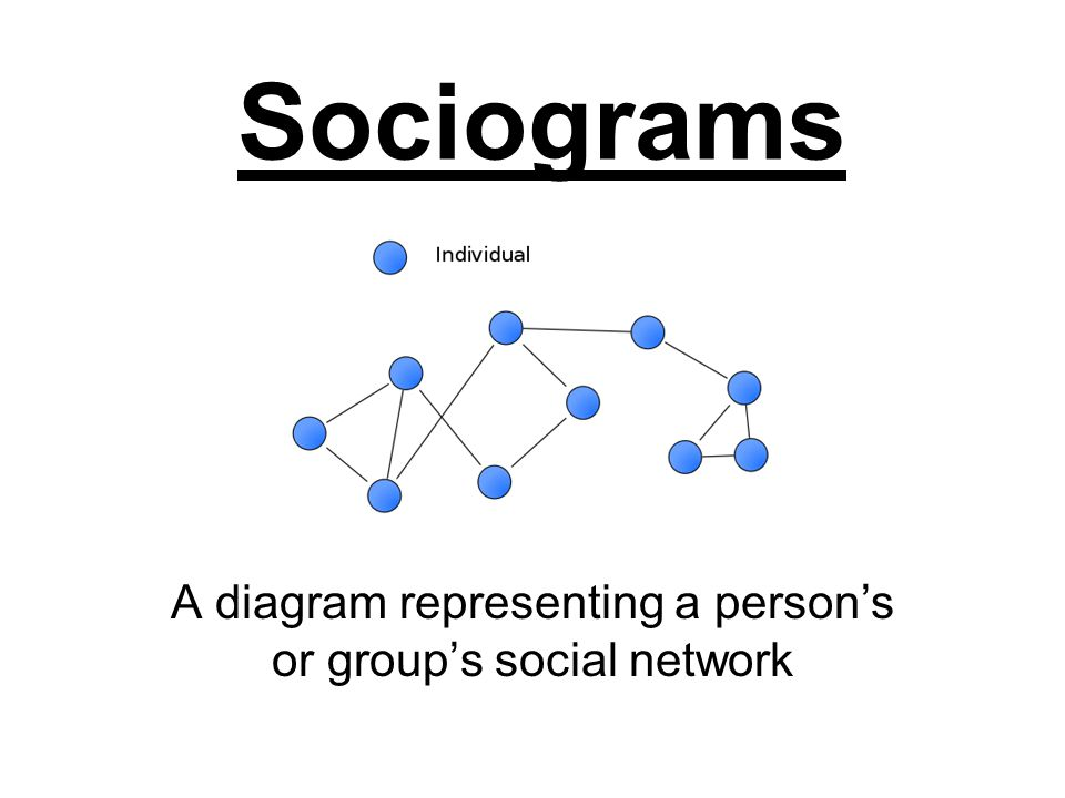 Family Sociograms Pattern of relationship in a family