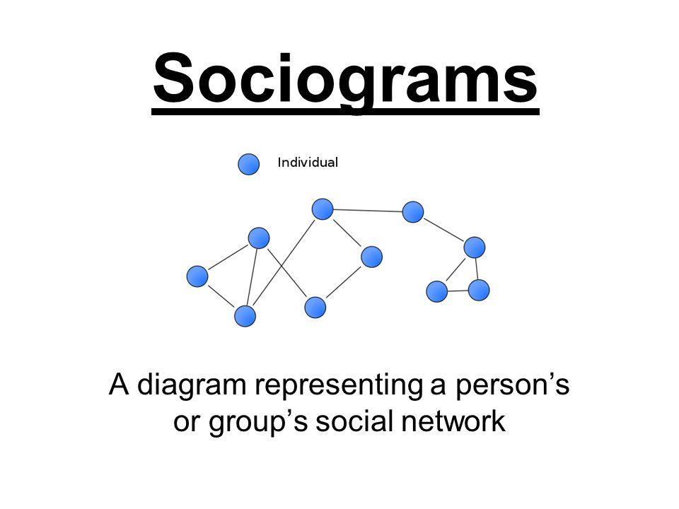 Sociograms A diagram representing a person's or group's social network