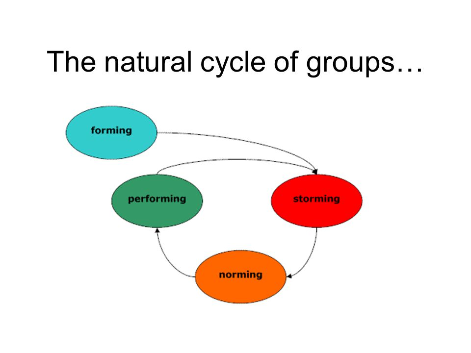 The natural cycle of groups…