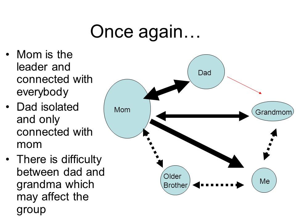 Once again… Mom is the leader and connected with everybody Dad isolated and only connected with mom There is difficulty between dad and grandma which