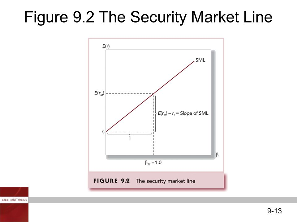 9-13 Figure 9.2 The Security Market Line