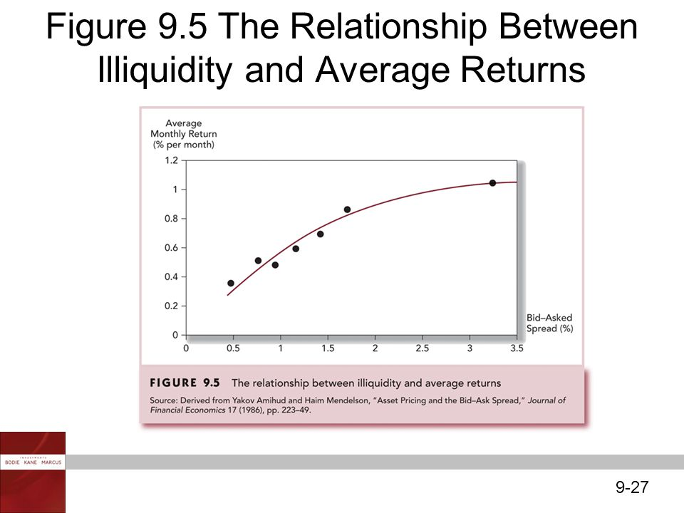 9-27 Figure 9.5 The Relationship Between Illiquidity and Average Returns