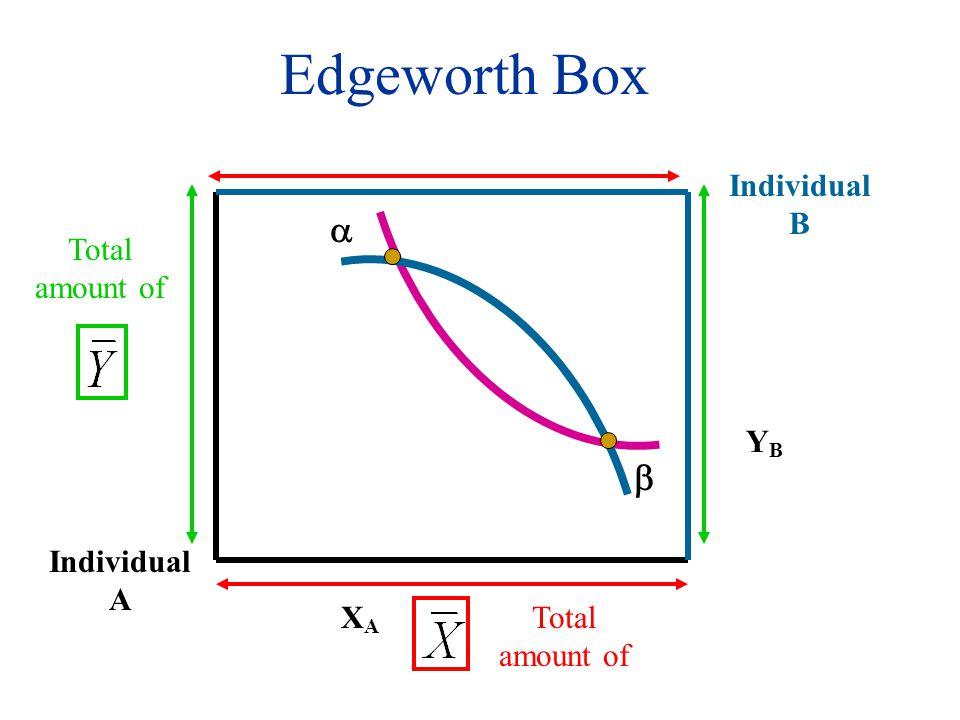 Edgeworth Box Individual A Total amount of XAXA Individual B YBYB  