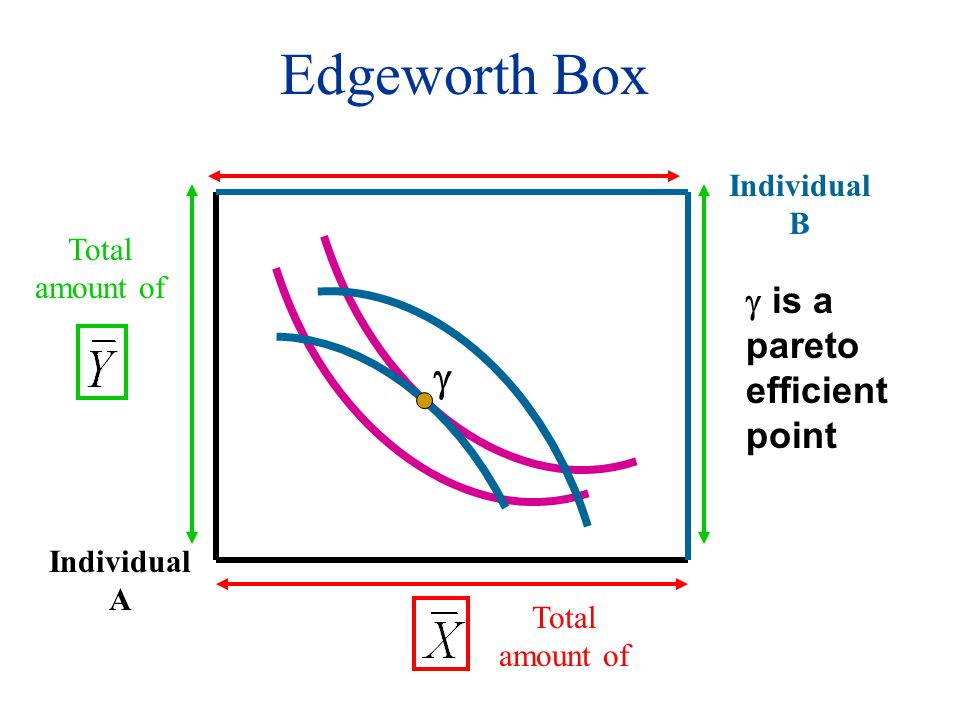 Edgeworth Box Individual A Total amount of Individual B   is a pareto efficient point