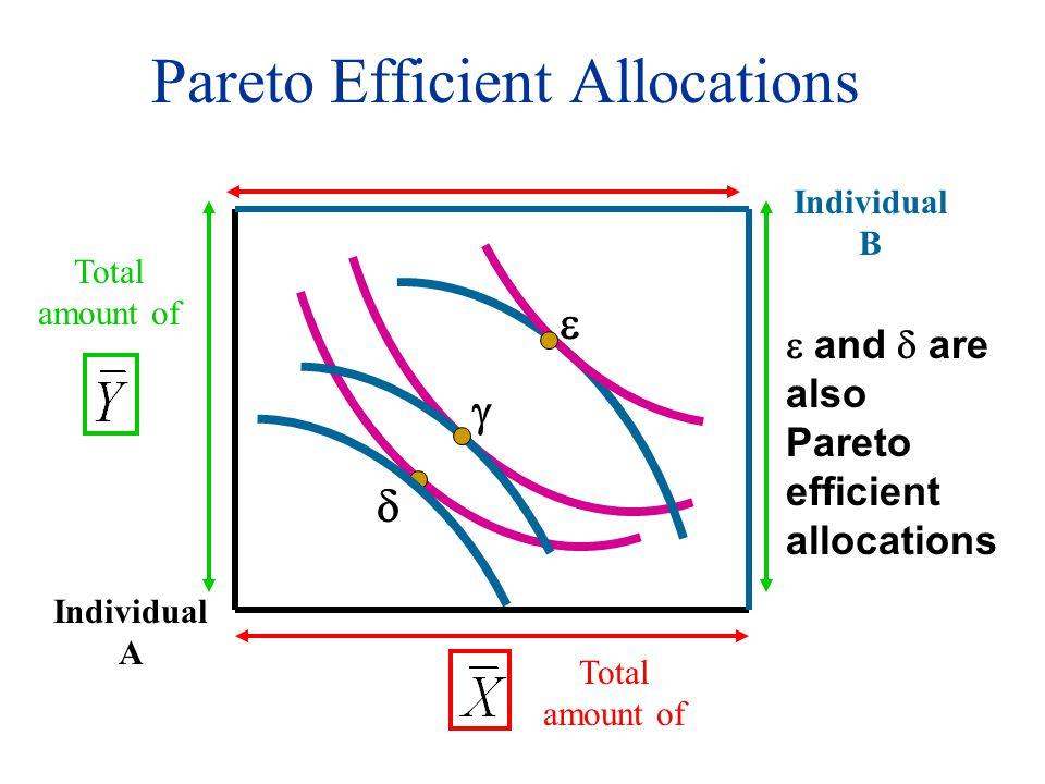 Pareto Efficient Allocations Individual A Total amount of Individual B   and  are also Pareto efficient allocations  