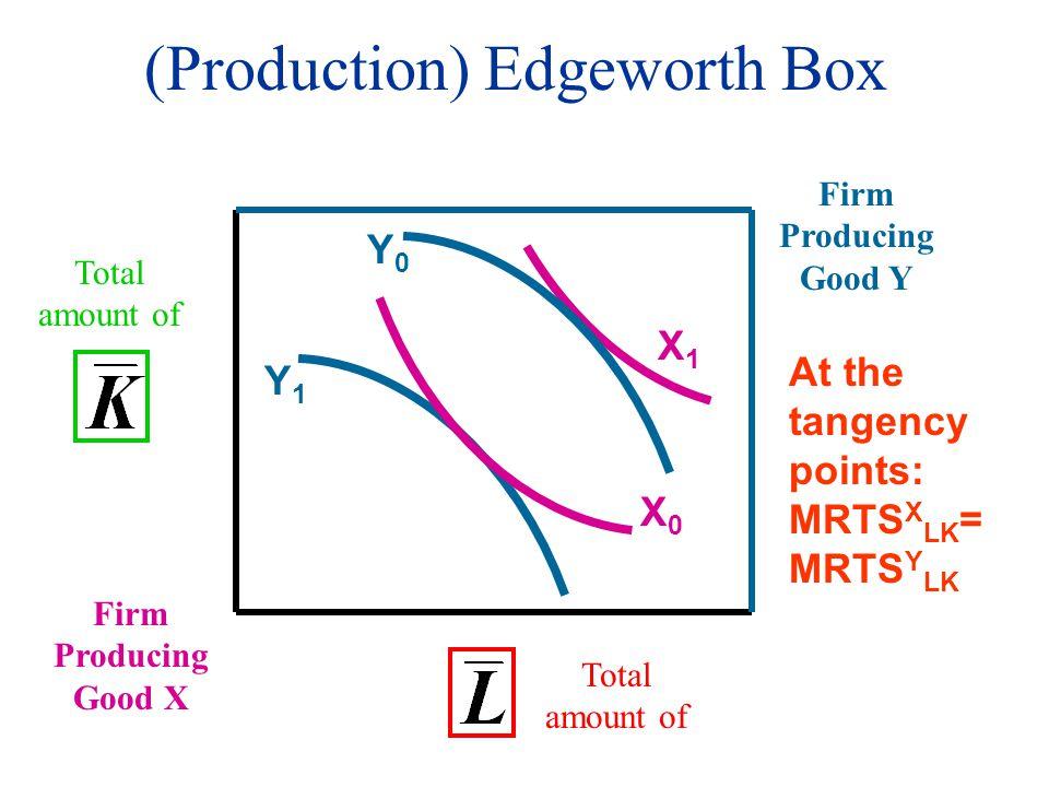 (Production) Edgeworth Box Firm Producing Good X Total amount of Firm Producing Good Y Y1Y1 Y0Y0 X0X0 X1X1 At the tangency points: MRTS X LK = MRTS Y LK