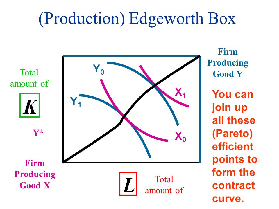 (Production) Edgeworth Box Firm Producing Good X Total amount of Y* Firm Producing Good Y Y1Y1 Y0Y0 X0X0 X1X1 You can join up all these (Pareto) efficient points to form the contract curve.