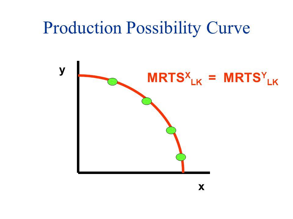Production Possibility Curve x y MRTS X LK = MRTS Y LK