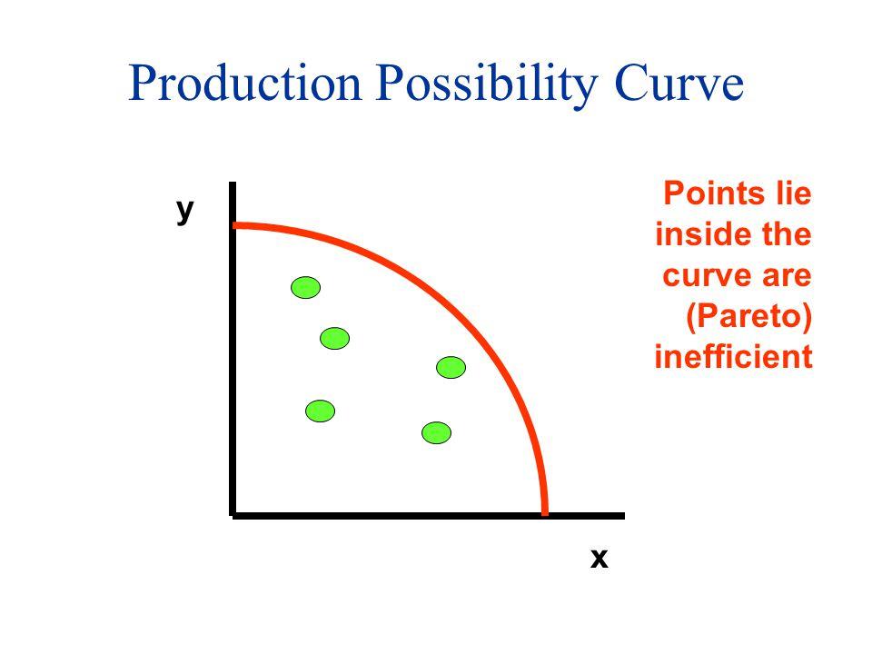 Production Possibility Curve x y Points lie inside the curve are (Pareto) inefficient