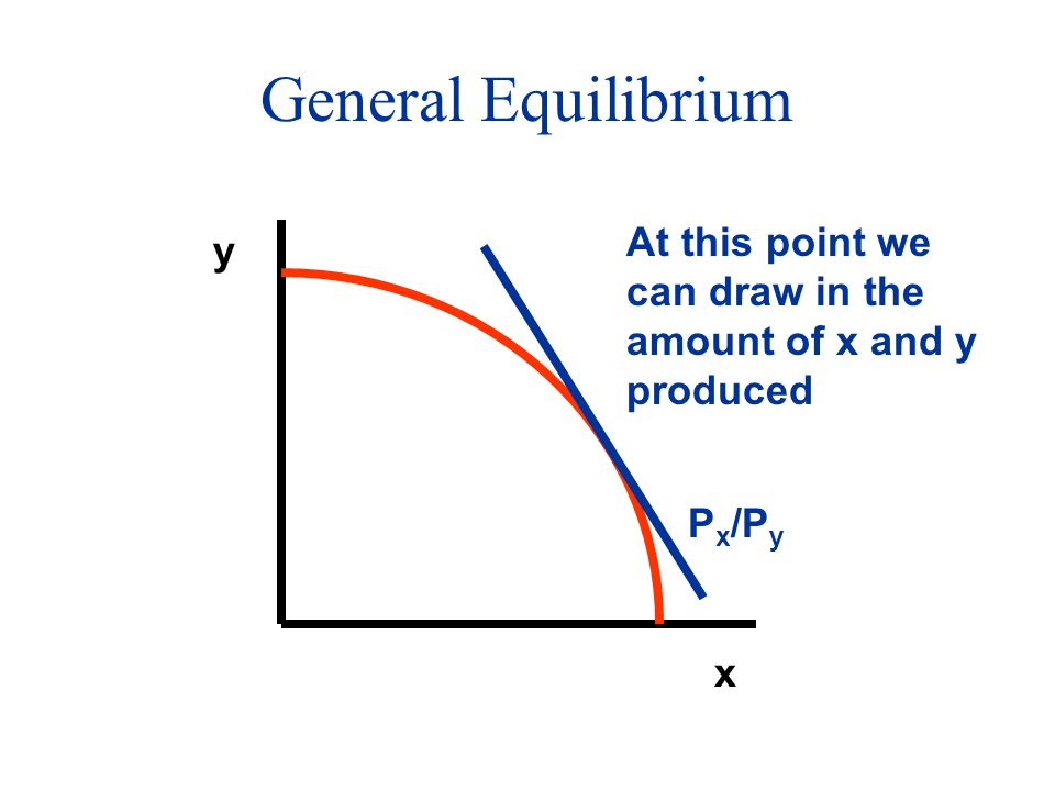 General Equilibrium x y P x /P y At this point we can draw in the amount of x and y produced
