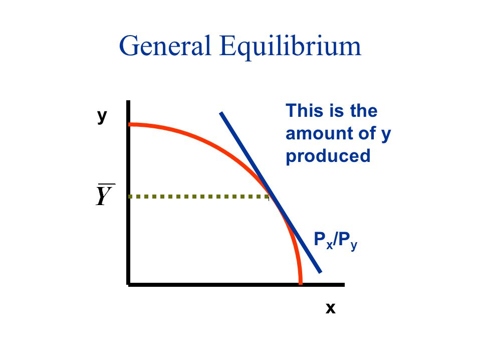 General Equilibrium x y P x /P y This is the amount of y produced