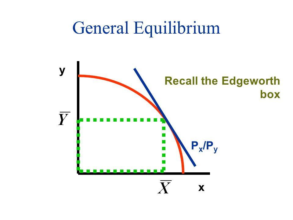 General Equilibrium x y P x /P y Recall the Edgeworth box