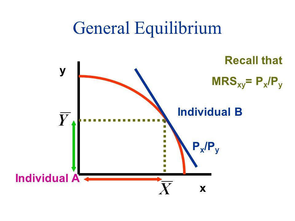 General Equilibrium x y P x /P y Individual A Individual B Recall that MRS xy = P x /P y