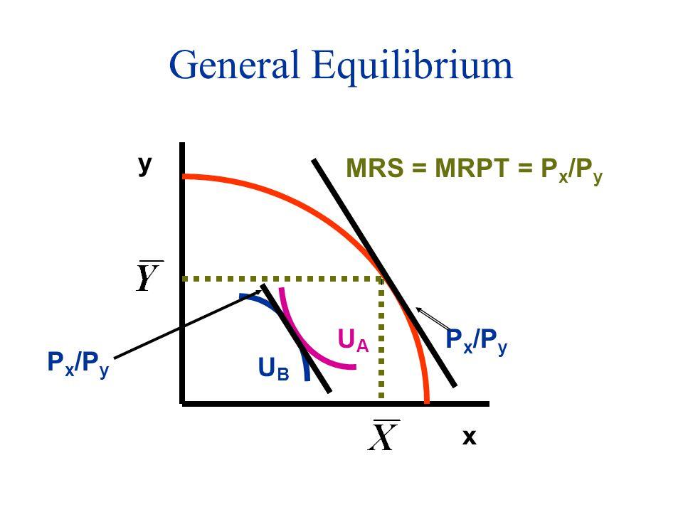 General Equilibrium x y P x /P y MRS = MRPT = P x /P y P x /P y UBUB UAUA