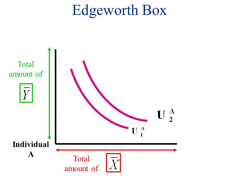 Total amount of Individual B Edgeworth Box Individual A
