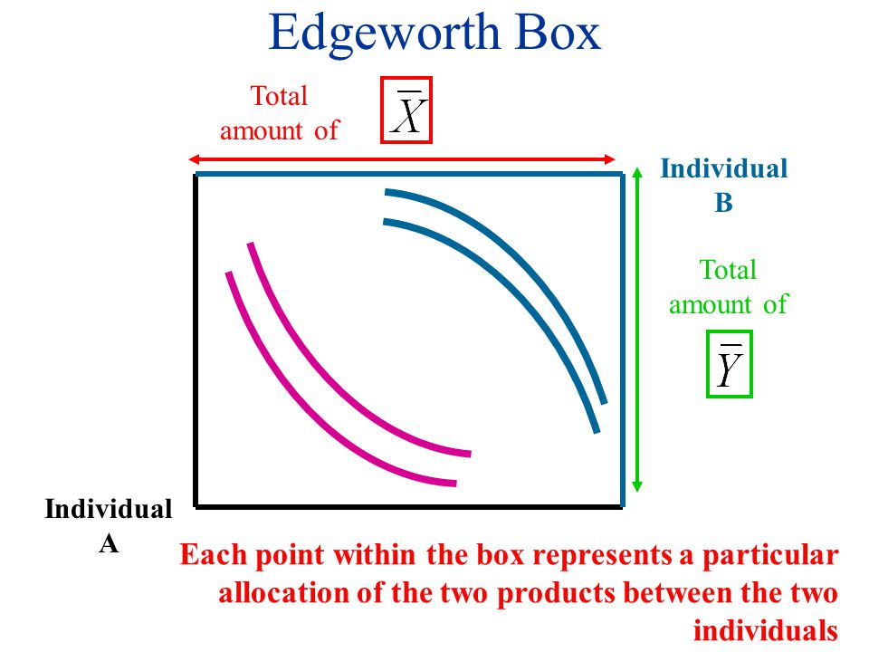 Total amount of Individual B Edgeworth Box Individual A Each point within the box represents a particular allocation of the two products between the two individuals