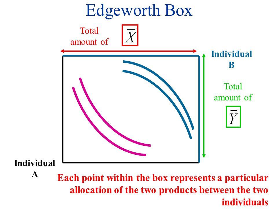 Exchange Edgeworth Box: Summary Individual A Total amount of YAYA XAXA Individual B XBXB YBYB