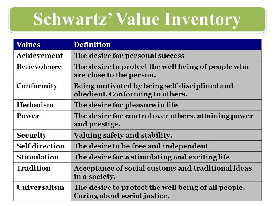 Schwartz' Value Inventory ValuesDefinition AchievementThe desire for personal success BenevolenceThe desire to protect the well being of people who ar
