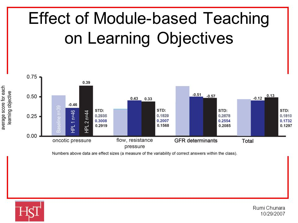 Rumi Chunara 10/29/2007 Effect of Module-based Teaching on Learning Objectives