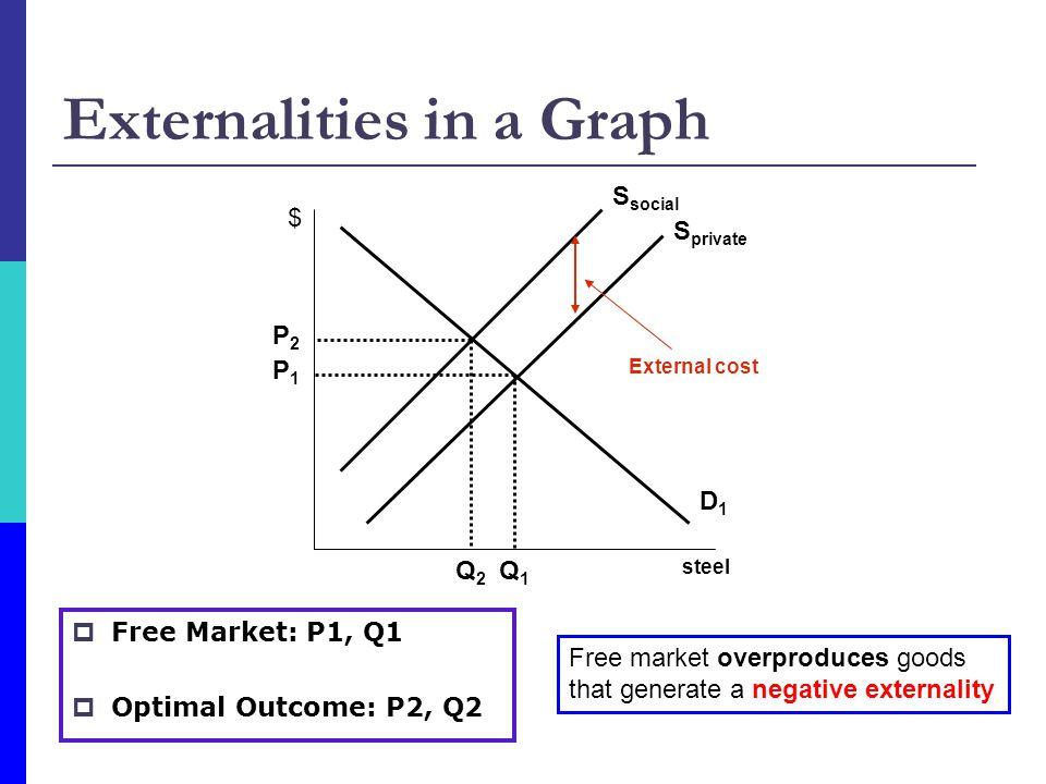 Externalities in a Graph steel $ D1D1 S private Q1Q1 P1P1 P2P2 Q2Q2 External cost  Free Market: P1, Q1  Optimal Outcome: P2, Q2 Free market overproduces goods that generate a negative externality S social