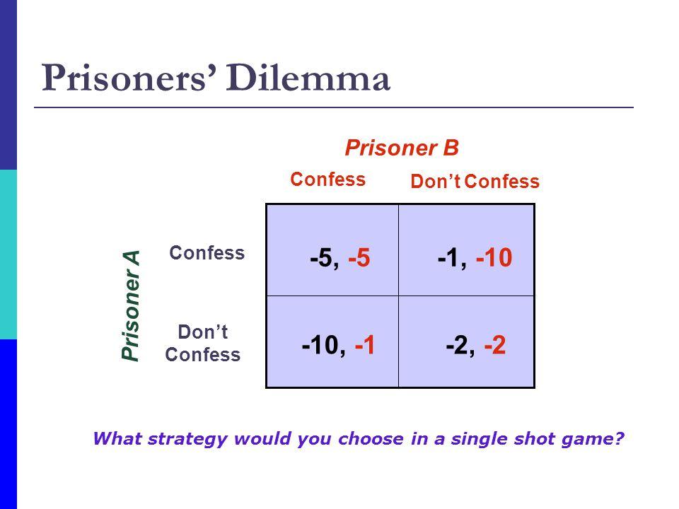 Prisoners' Dilemma Prisoner A Confess Don't Confess Confess Don't Confess Prisoner B -5, -5-1, -10 -2, -2-10, -1 What strategy would you choose in a single shot game?