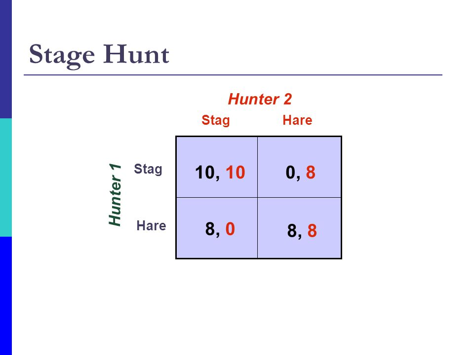 Stage Hunt Hunter 1 StagHare Stag Hare Hunter 2 10, 100, 8 8, 8 8, 0