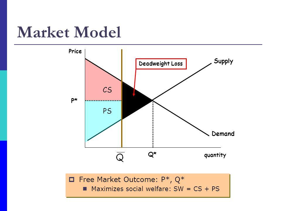 CS Market Model  Free Market Outcome: P*, Q* Maximizes social welfare: SW = CS + PS  Free Market Outcome: P*, Q* Maximizes social welfare: SW = CS + PS Supply Demand quantity Price Q* P* PS Deadweight Loss