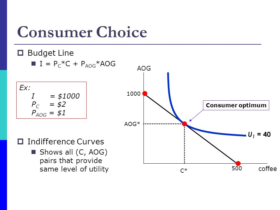 Consumer Choice  Budget Line I = P C *C + P AOG *AOG  Indifference Curves Shows all (C, AOG) pairs that provide same level of utility coffee AOG 1000 500 Ex: I = $1000 P C = $2 P AOG = $1 U 1 = 40 AOG* C* Consumer optimum
