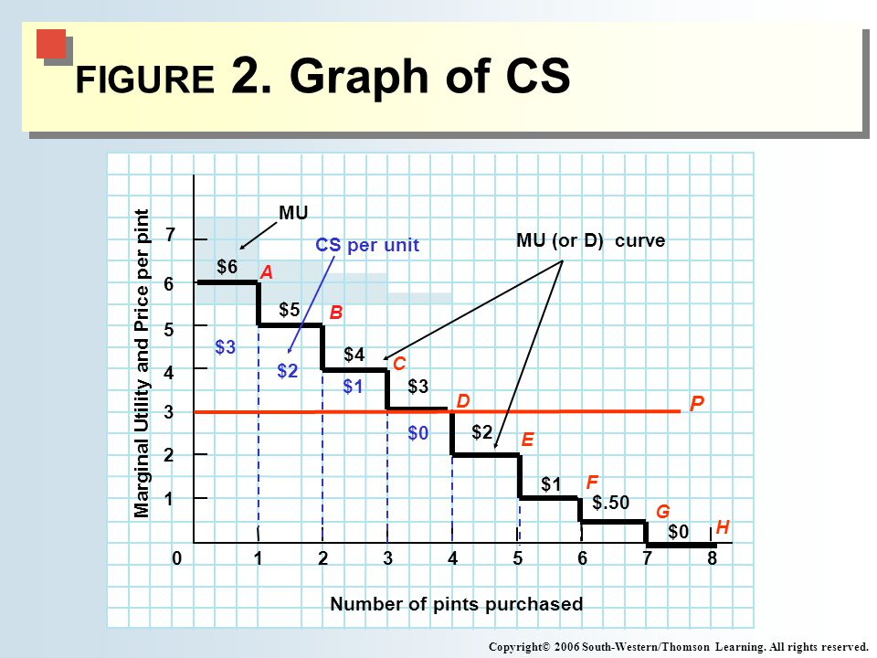 FIGURE 2. Graph of CS Marginal Utility and Price per pint $0 6 5 4 3 2 1 $.50 $1 $2 0 Number of pints purchased 87654321 Copyright© 2006 South-Western