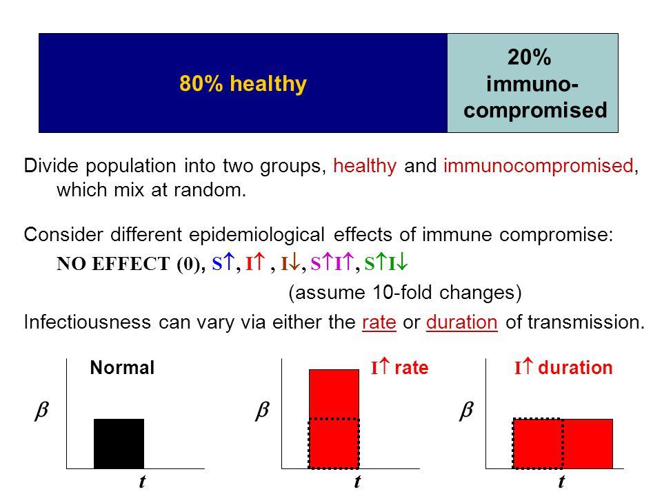 Divide population into two groups, healthy and immunocompromised, which mix at random. Consider different epidemiological effects of immune compromise