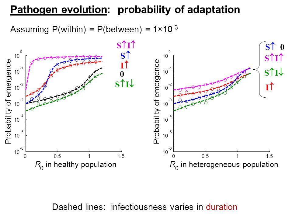 00.511.5 10 -6 10 -5 10 -4 10 -3 10 -2 10 10 0 R 0 in healthy population Probability of emergence 00.511.5 10 -6 10 -5 10 -4 10 -3 10 -2 10 10 0 R 0 i